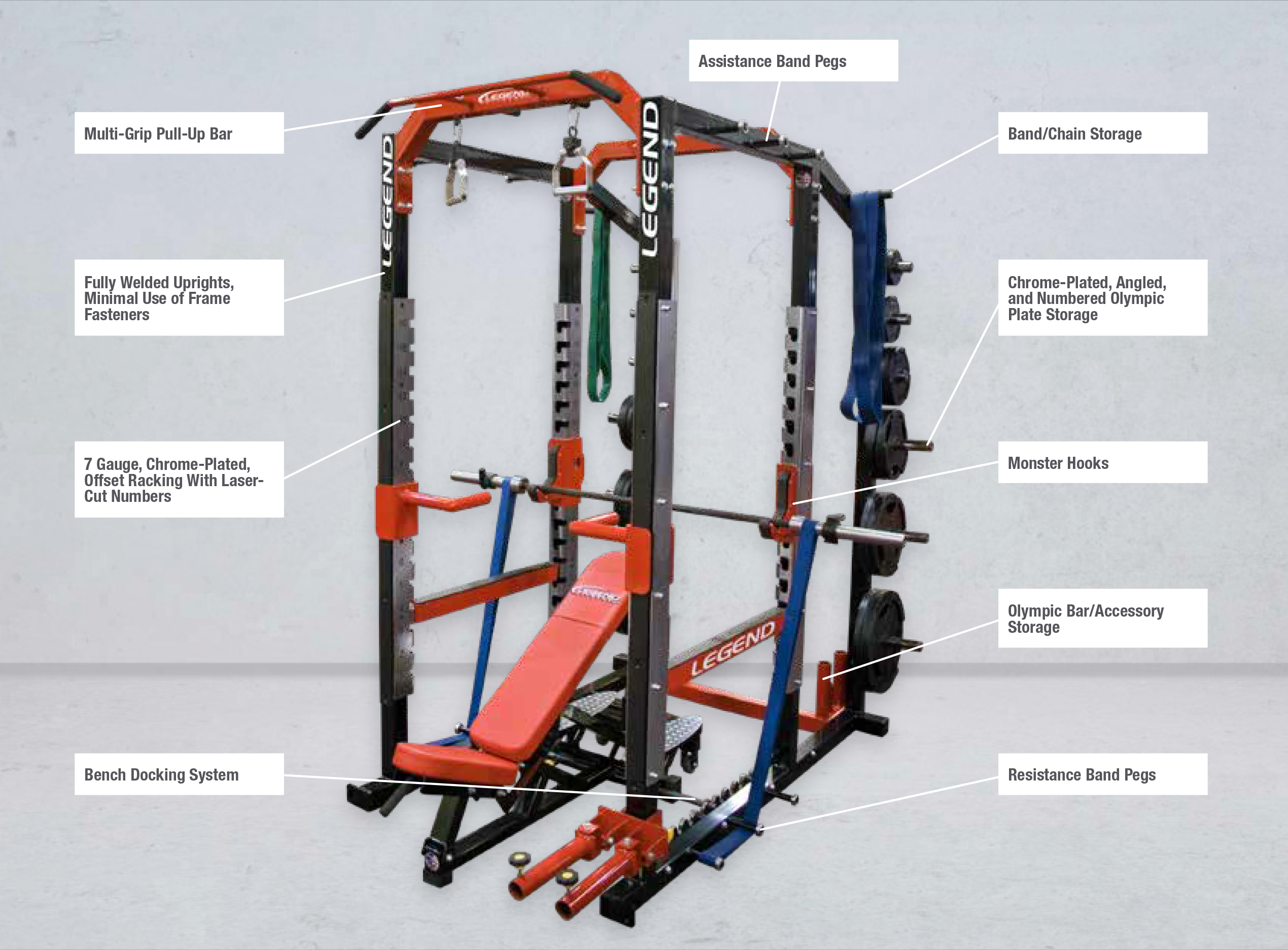 A Legend Fitness Pro Series cage with callout text blocks noting standard cage features, including assistance and resistance band pegs, band/chain storage, chrome-plated, angled and numbered Olympic plate storage, Monster Hooks, Olympic bar/accessory storage, bench docking system, seven gauge, chrome-plated offset racking with laser-cut numbers, fully welded uprights with minimal use of frame fasteners, and a multi-grip pull-up bar.